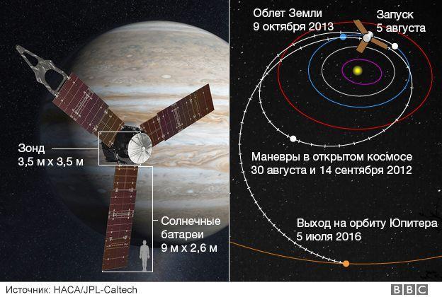 juno_probe_gfx2_russian